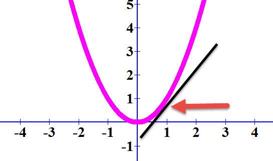 לפונקציה ולמשיק שלה יש שתי תכונות משותפות: הם עוברים באותה נקודה ויש להם את אותו שיפוע באותה נקודה