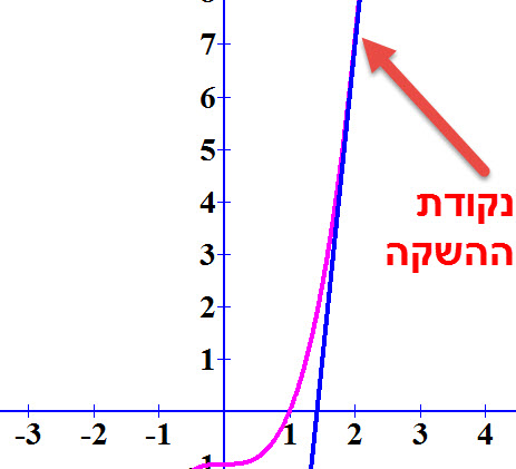 הפונקציה f (x ) = x³ - 1 ומשוואת המשיק y = 12x - 17 ונקודת ההשקה כאשר x= 2