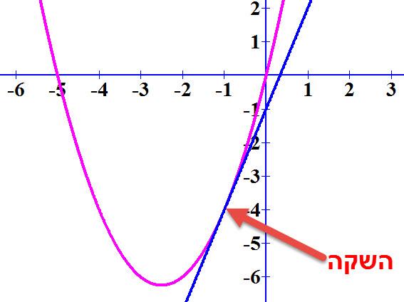 משוואת הפונקציה f (x) = x²+ 5x והישר ששיפועו 3 ומשיק לה