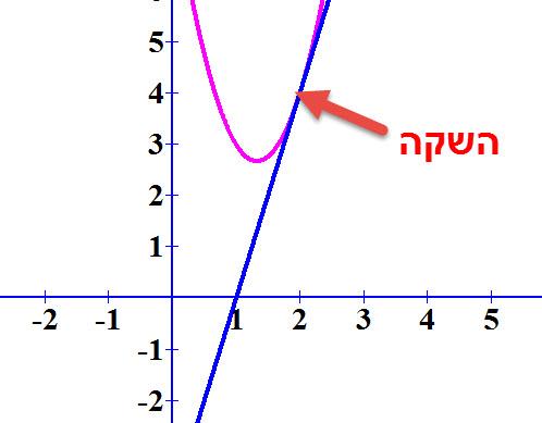 הפונקציה f (x) = 3x² - 8x + 8 והישר y = 4x - 4 משיקים בנקודה 2,4
