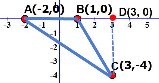 מדוע אורכו של CD הוא הפרש ערכי ה Y של הנקודות C ו D.