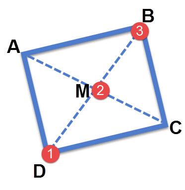 אם יודעים שתיים מתוך שלושת הנקודות 1,2,3 ניתן למצוא את השלישית בעזרת הנוסחה לאמצע קטע.