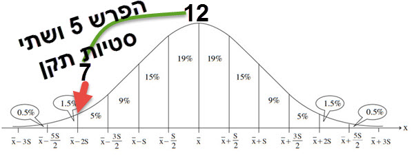 ההפרש בין המספרים הוא 5 שהם גם 2 סטיות תקן