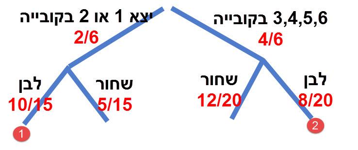 הפתרון לסעיף א הוא מסלול 1. הפתרון לסעיף ב הוא מסלול 1 + 2.