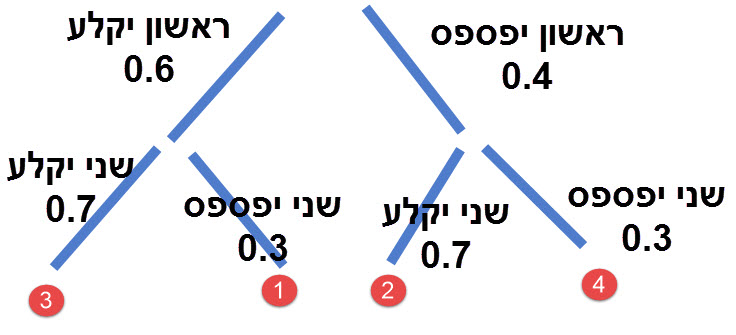החיבור של מסלולים 1 ו 2 הוא הפתרון לסעיף א. מסלול 3 הוא הפתרון לסעיף ב. וסכום המסלולים 1,2,4 הוא הפתרון לסעיף ג