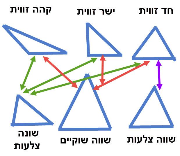 משולשים יכולים להיות גם וגם. רק משולש שווה צלעות חייב להיות חד זווית