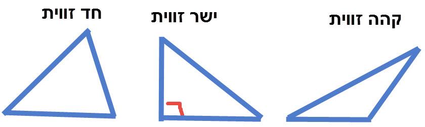 משולש חד זווית, משולש ישר זווית, משולש קהה זווית