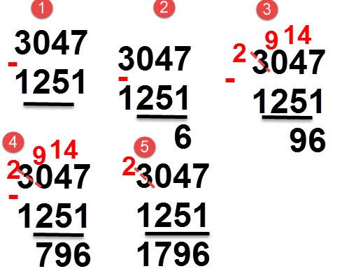 1251 - 3047 = 1796