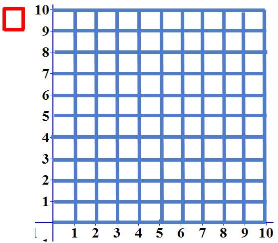 יצרנו יחידת שטח בגודל 1*1 ויחידת שטח בגודל 10*10