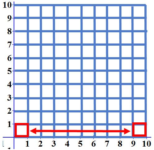 ניתן לראות שהריבוע האדום נכנס 10 פעמים בשורה התחתונה בלבד. ומכוון שיש 10 שורות הריבוע האדום יכנס 100 פעמים בשרטוט כולו.