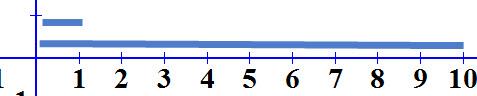 אלו יחידות אורך. ניתן לראות שהקו הקטן שגודלו 1 נכנס 10 פעמים בקו הגדול שגודלו 10
