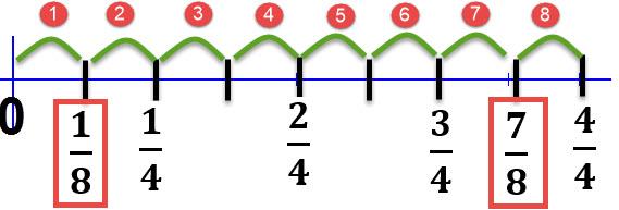 יש 8 רווחים בין 0 ל- 1 לכן המרחק בין כל שתי שנתות הוא 1/8