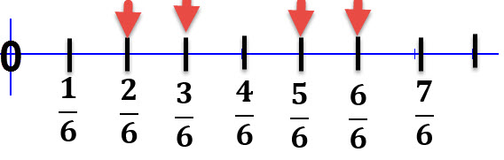 ציר המספרים
