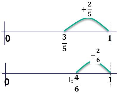 המרחק של 4/6 מ 1 קצר יותר ולכן 4/6 גדול יותר.
