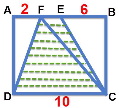 למדנו קודם ששטח משולש FCD שווה למחצית שטח הריבוע. לכן שטח הטרפז גדול ממחצית שטח הריבוע
