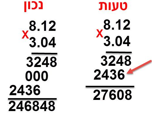 מצד ימין טעות היכולה להיגרם מחוסר הכפלת ה- 0 במספר 3.04. השורה שלאחר מיכן לא מתחילה במקום הנכון