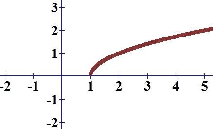 גרף הפונקציה (f (x) = √(x - 1 אינו חותך את ציר ה y