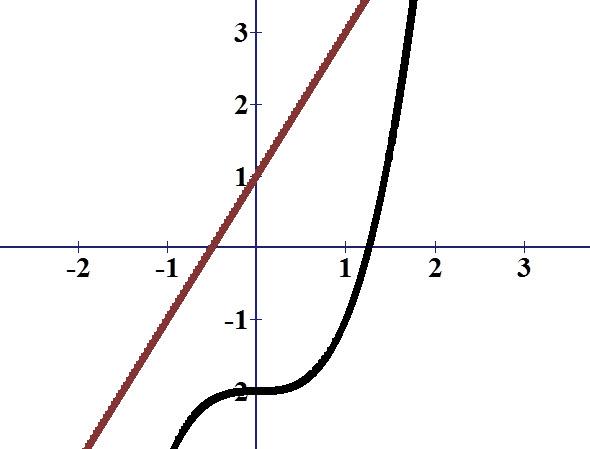 שתי הפונקציות הם לא אי זוגיות כי הן חותכות את ציר ה x בנקודה שאינה x=0