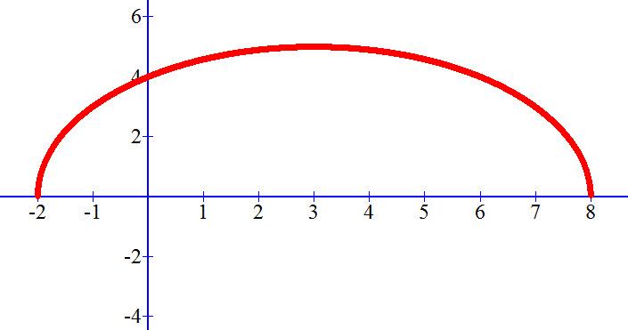 גרף הפונקציה