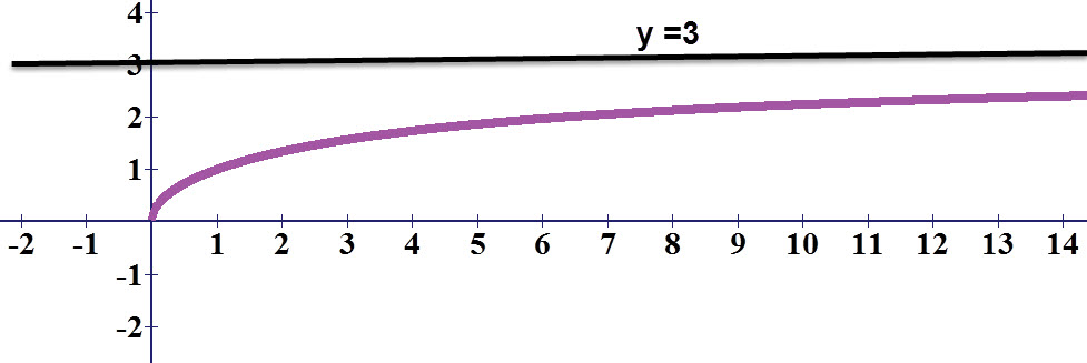 גרף הפונקציה באדום וגרף האסימפטוטה האופקית בשחור