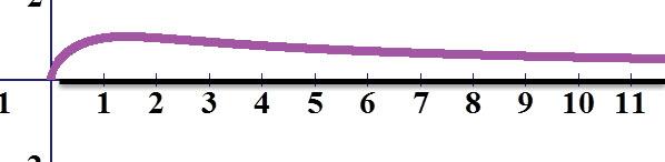 גרף הפונקציה באדום, גרף האסימפטוטה בשחור