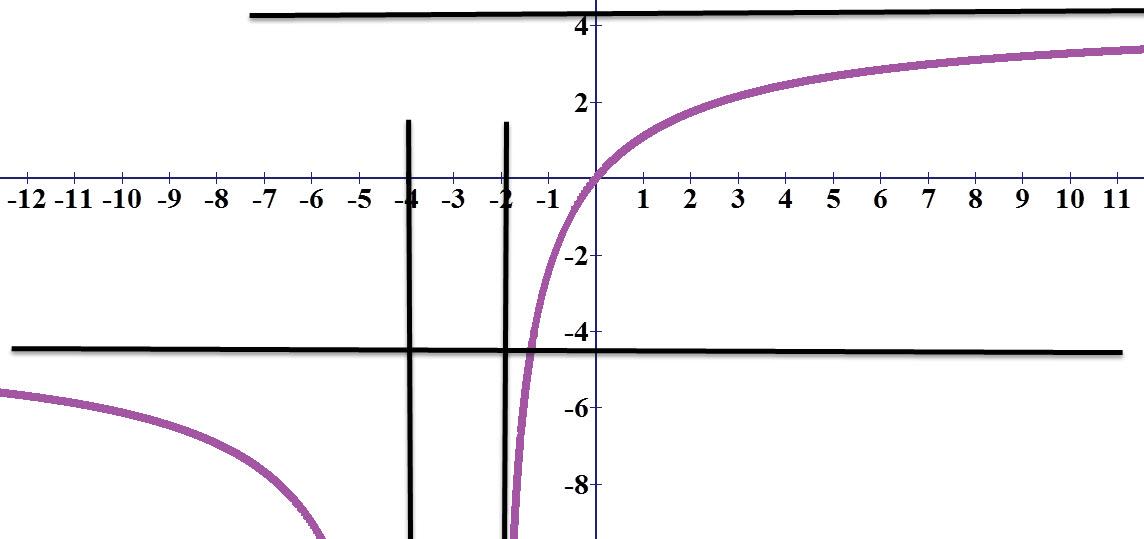 גרף הפונקציה באדום, האסימפטוטות בשחור