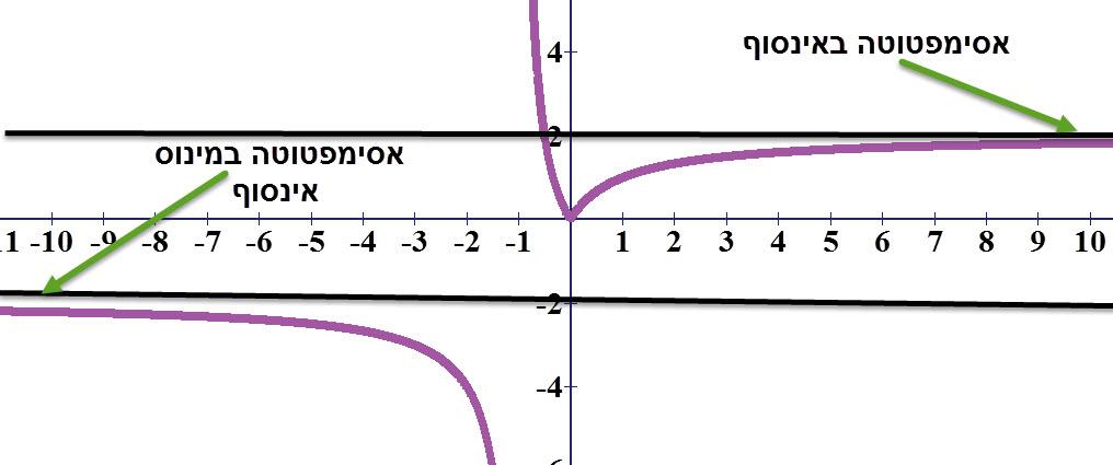 שתי אסימפטוטות אופקיות נפרדות לאותה פונקציה