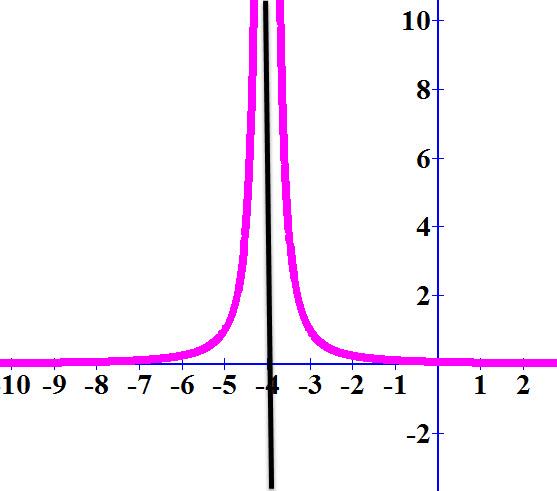 הגרף האדום הוא גרף הפונקציה הגרף השחור הוא גרף האסימפטוטה x = -4