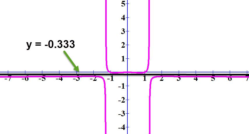 הישר y = -0.333 הוא הישר השחור הנמצא ליד ציר ה x