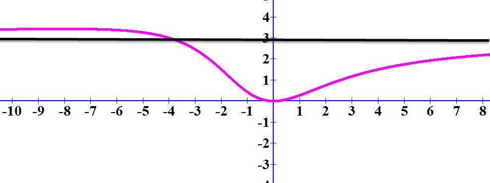 גרף הפונקציה באדום, הגרף y= 3 בשחור