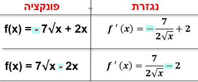 שני השינויים האפשריים בפונקציה שיוצרים נקודת קיצון.