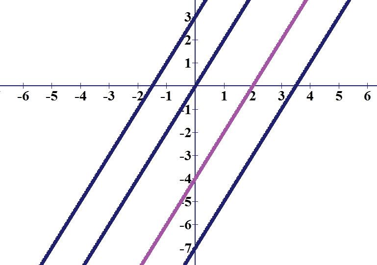 הגרף האדום הוא y = 2x - 4 ושאר הגרפים אלו דוגמאות לישרים עם שיפוע שווה