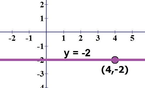 הישר y = -2 והנקודה (2-, 4)
