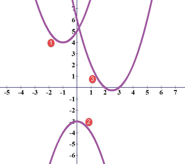 גרף של פרבולות