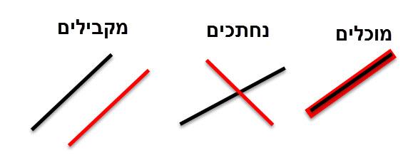 המצבים האפשריים בין שני ישרים