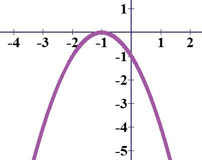 גרף הפרבולה