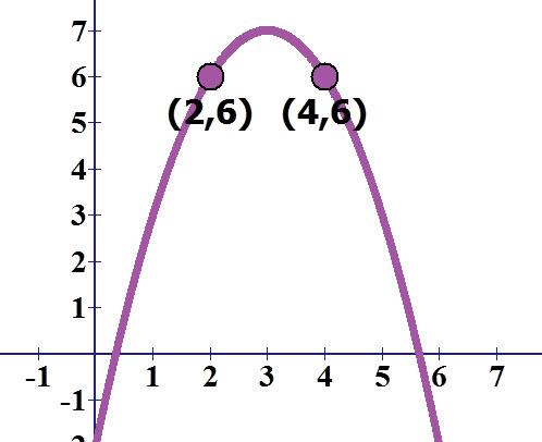 גרף הפרבולה עם הנקודות הסימטריות