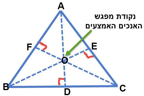 במשולש שווה צלעות נקודת המפגש של האנכים האמצעים נמצאת בנקודת מפגש התיכונים / גבהים של המשולש