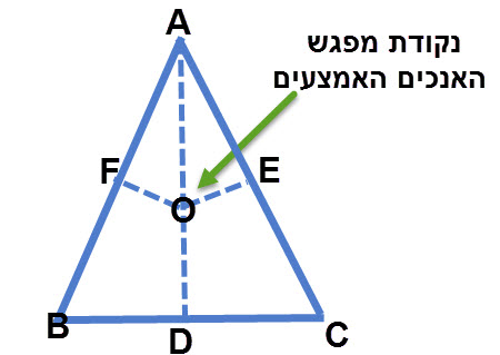 נקודת מפגש האנכים האמצעים במשולש שווה שוקיים נמצאת על הגובה לבסיס