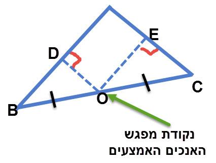 נקודת מפגש האנכים האמצעים במשולש ישר זווית נמצאת במרכז היתר