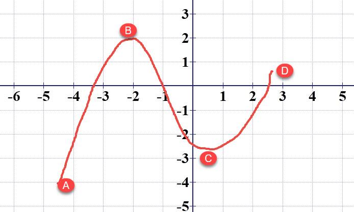 הנקודה A היא נקודת המינימום המוחלט והנקודה B היא המקסימום המוחלט.