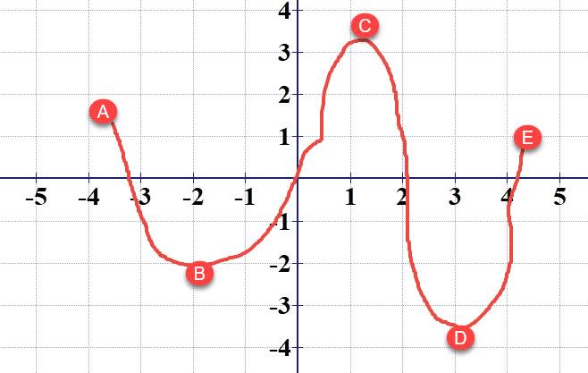 הנקודה C היא מקסימום מוחלט, הנקודה D היא מינימום מוחלט