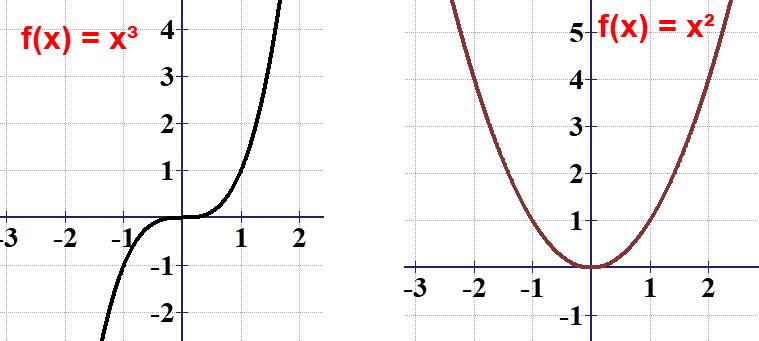 לפונקציה f(x) = x² יש מינימום מוחלט ואין מקסימום מוחלט. לפונקציה f(x) = x³ אין מקסימום מוחלט ואין מינימום מוחלט.