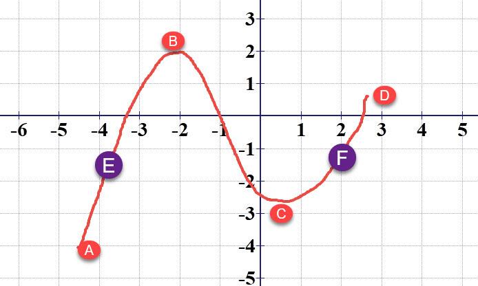 לנקודות E,F יש בהכרח נקודות אחרות עם ערך y גדול יותר וקטן יותר. אבל הנקודות האדומות יכולות להיות קיצון מוחלט.