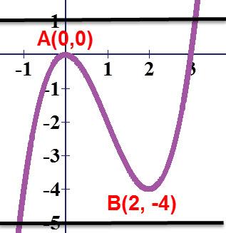 לישרים k =1 ו k = -5 יש נקודת חיתוך אחת עם הפונקציה