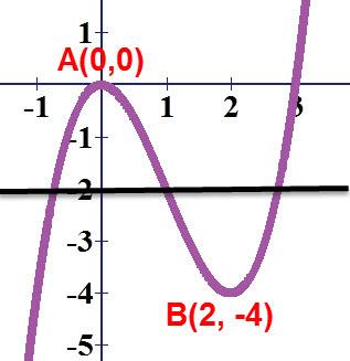 לישר y = -2 יש 3 נקודות חיתוך עם הפונקציה