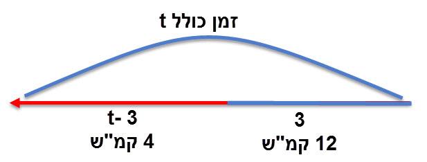 הסבר מדוע זמן ההליכה בקטע האחרון הוא t -3