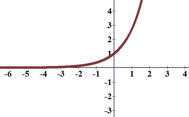 גרף הפונקציה המעריכית, פונקציה המוגדרת לכל x