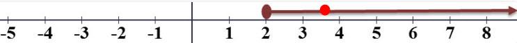 x = 3.5 מסומן בנקודה אדומה