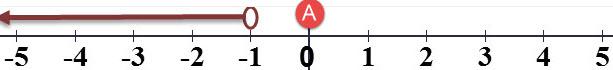 הנקודה x= 0 מסומנת ב A